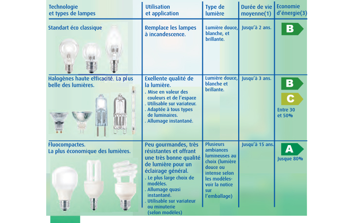 Installer un clairage ext rieur brico for Installer un lampadaire exterieur