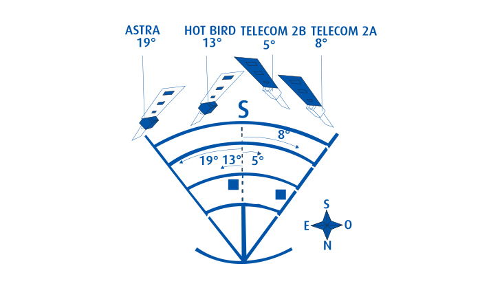 Installer une antenne parabolique brico for Orientation parabole satellite atlantic bird 3