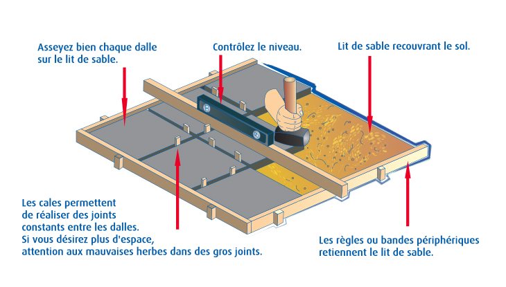 Construire une terrasse brico for Pose carrelage sur lit de sable