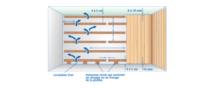 Poser des lambris brico for Pose d un plafond en lambris pvc